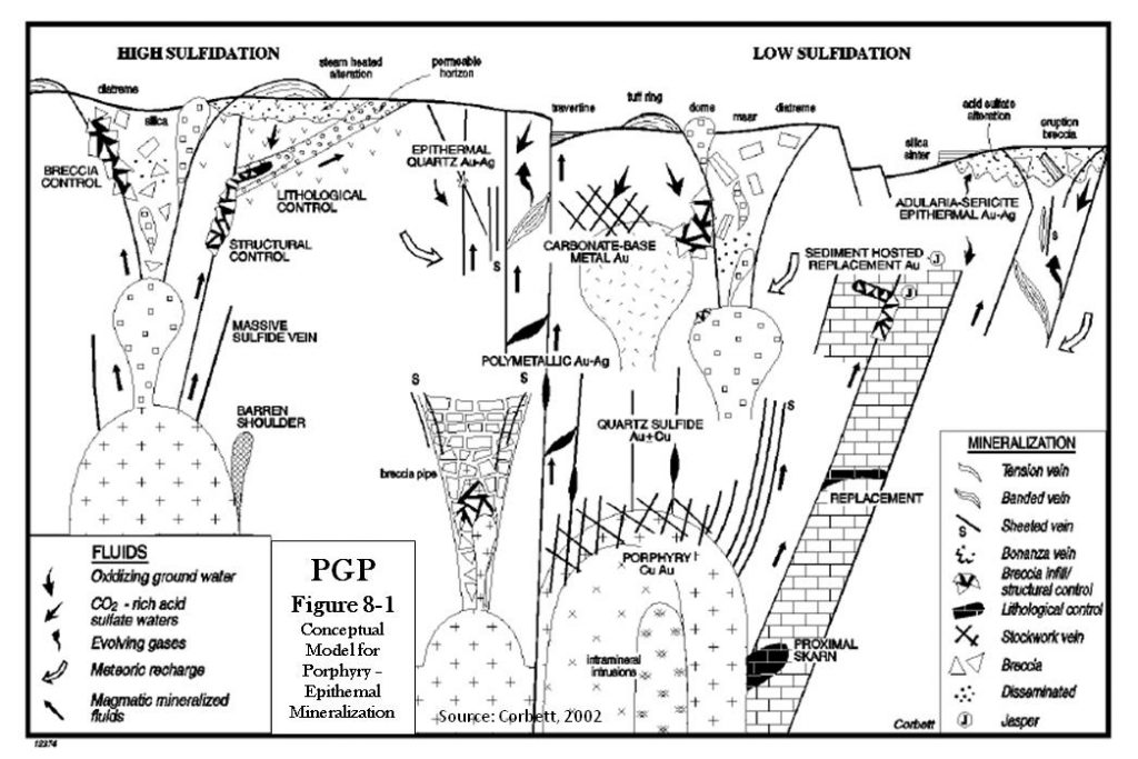 Pilar - Conceptual model for Porphyry - Epithermal Mineralization