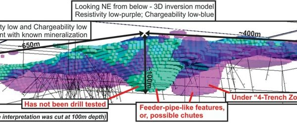 Figure 1. 3D Inversion processed from Induced Polarization (IP) geophysics survey showing interpreted feeder-pipe structures
