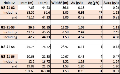 Wawa Area Properties- Nov 2020Table 1. Summary of Drill Results