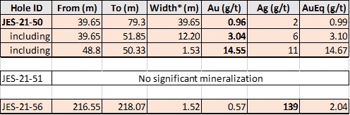 Table 1. Summary of Today's Drill Results